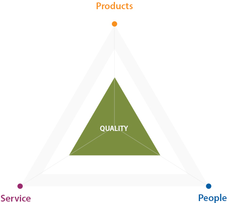 QUALITY - Product, Service, People